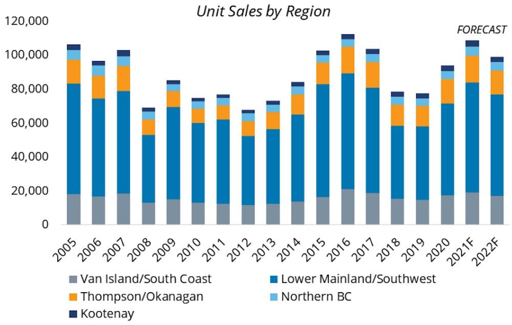 BC residential real estate market forecast. (BC Real Estate Associatio)