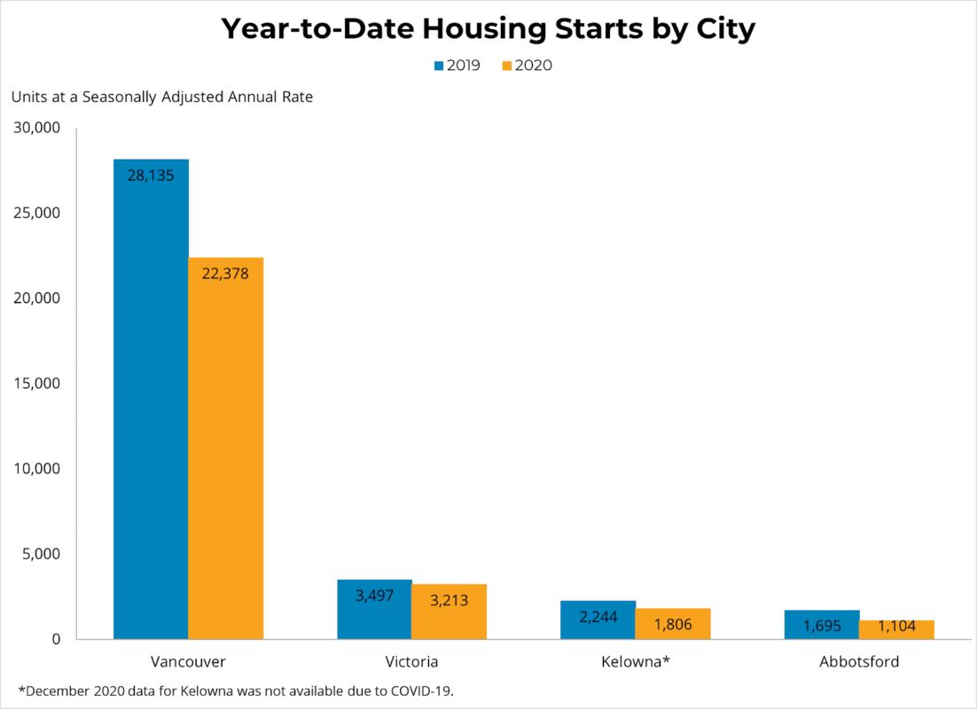 Dec 2020 Housing Starts